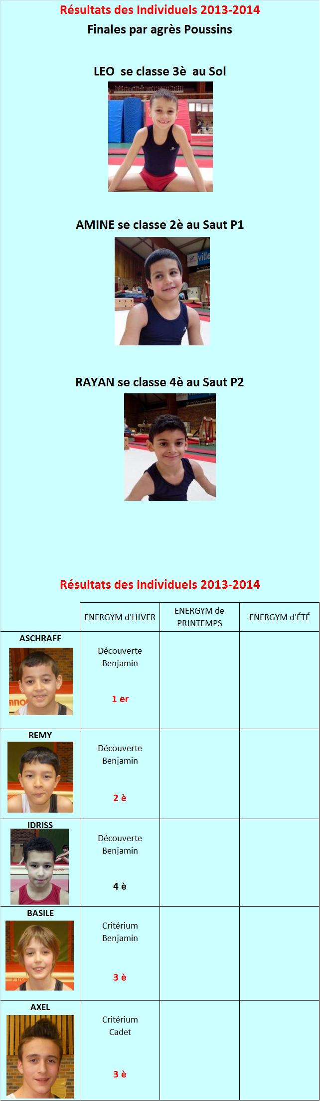 Résultats Individuels 2014 Finalités Régionale et Interrégionale