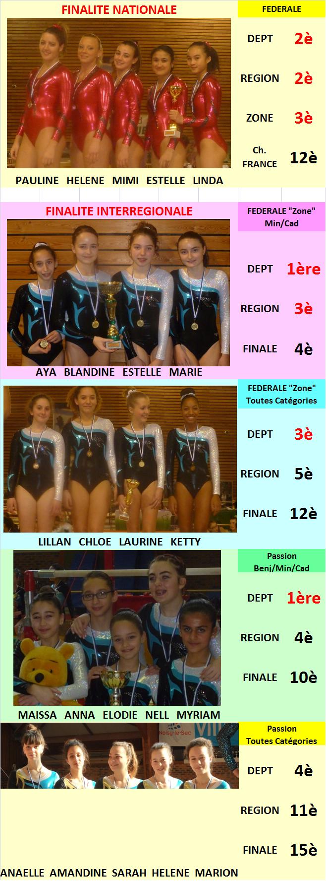 Résultats Equipes 2014