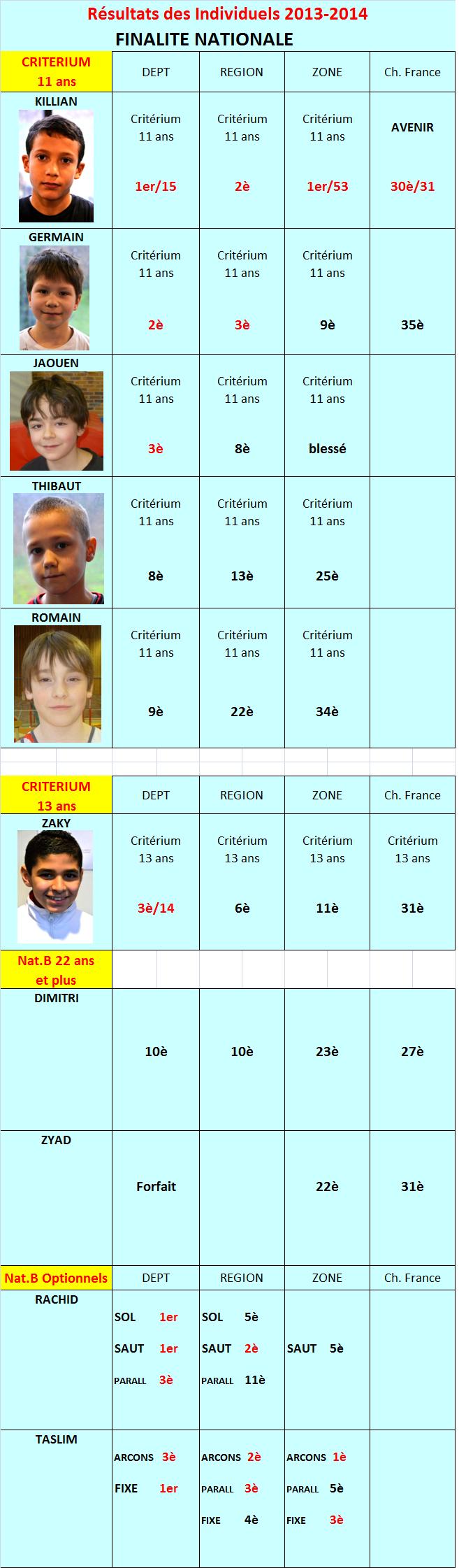 Résultats Individuels 2014 Finalité Nationale